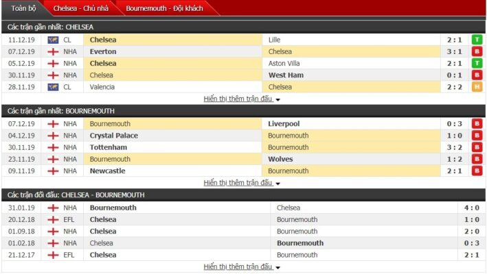 Nhan dinh Chelsea vs Bournemouth keo88